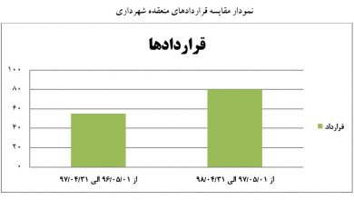 تصویر از گزارش مقایسه ای عملکرد مالی شهرداری در یک سال منتهی به ۱۳۹۸۰۴۳۱در مقایسه با مدت مشابه سال قبل